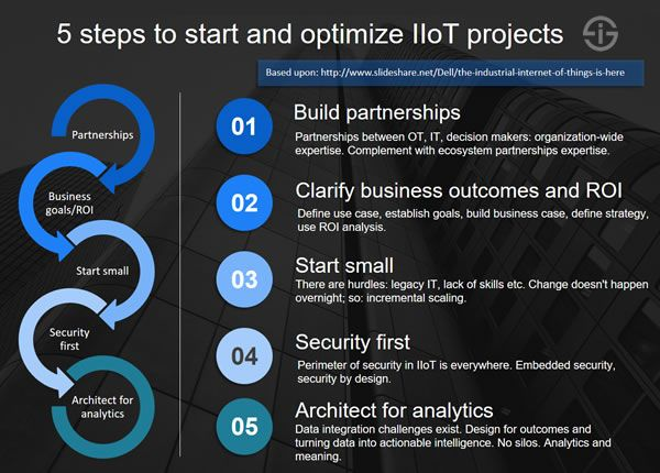 5 Steps To Start And Optimize Iiot Projects Based Upon Dell Iiot Presentation Engineering Technology Iot Optimization