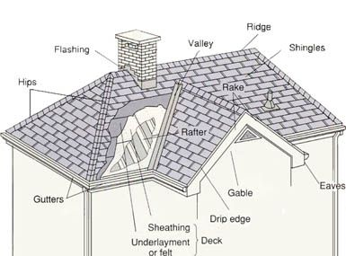 More Roof Tiles Http Www Endur Allroofing Com Images Roof Drawing Jpg Pitched Roof Roof Roof Cleaning