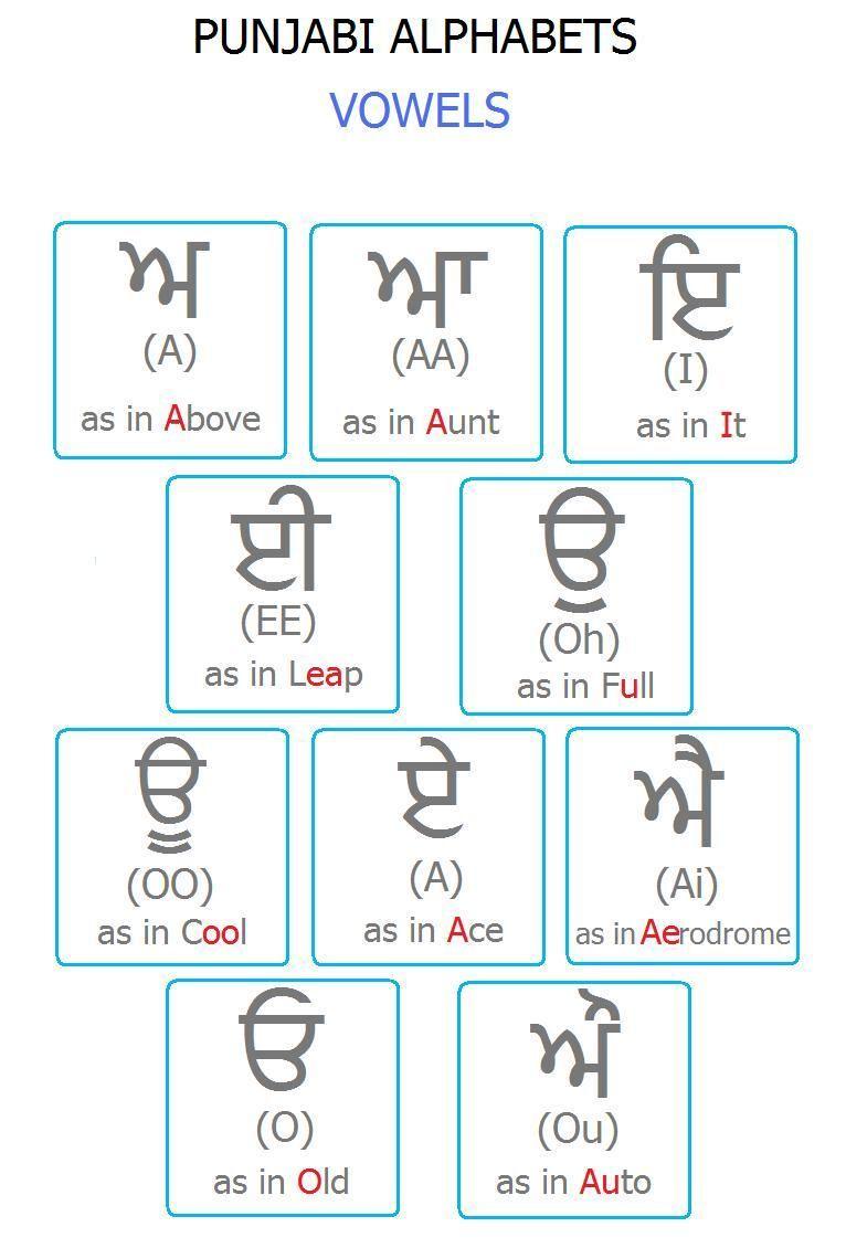 Punjabi Alphabet Chart Vowels Alphabet Charts Vowel English Learning Spoken [ 1130 x 766 Pixel ]