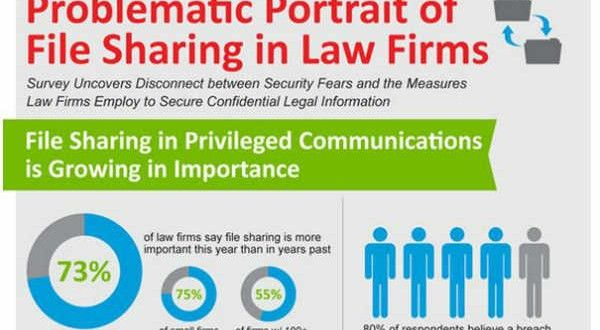 Infographic Friday File Sharing Information In Law Firms