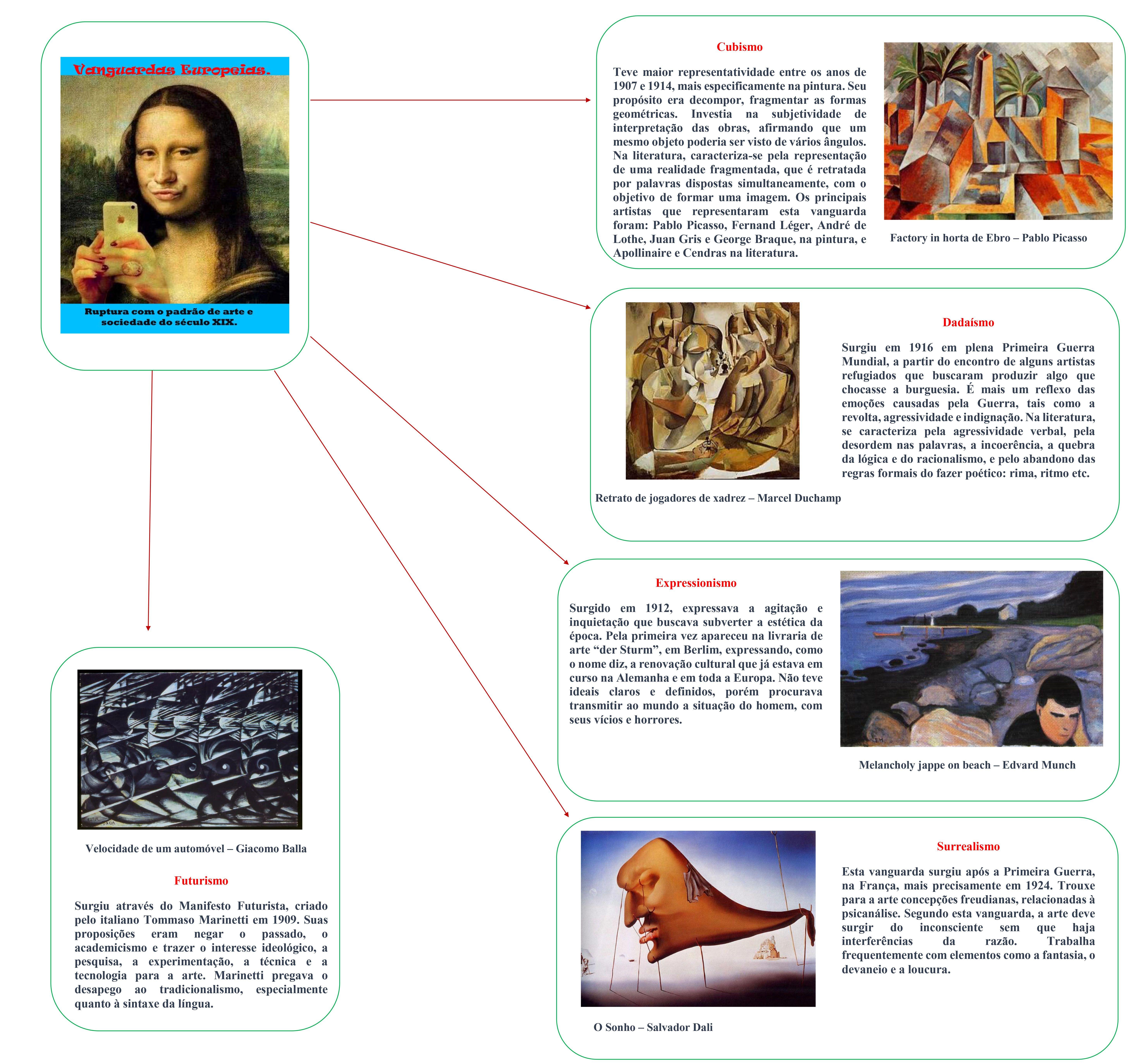 Mapa Mental Vanguardas Europeias Vanguardas Europeias Arte No