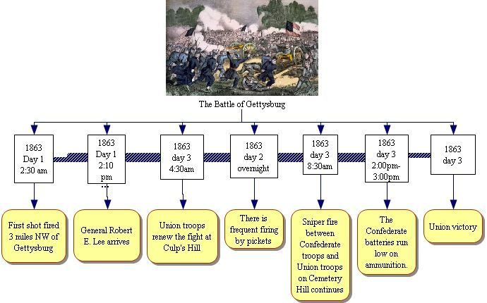 an analysis of the battle of gettysburg and the american civil war The battle of gettysburg was a three-day civil war battle fought in pennsylvania interesting battle of gettysburg facts: the battle of gettysburg took place in the but is considered one of the most important speeches in american history related links: facts civil war facts animals.