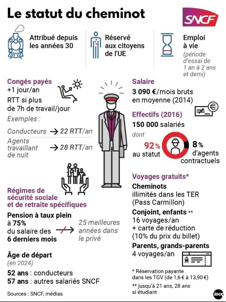 Sncf Le Statut Du Cheminot With Images