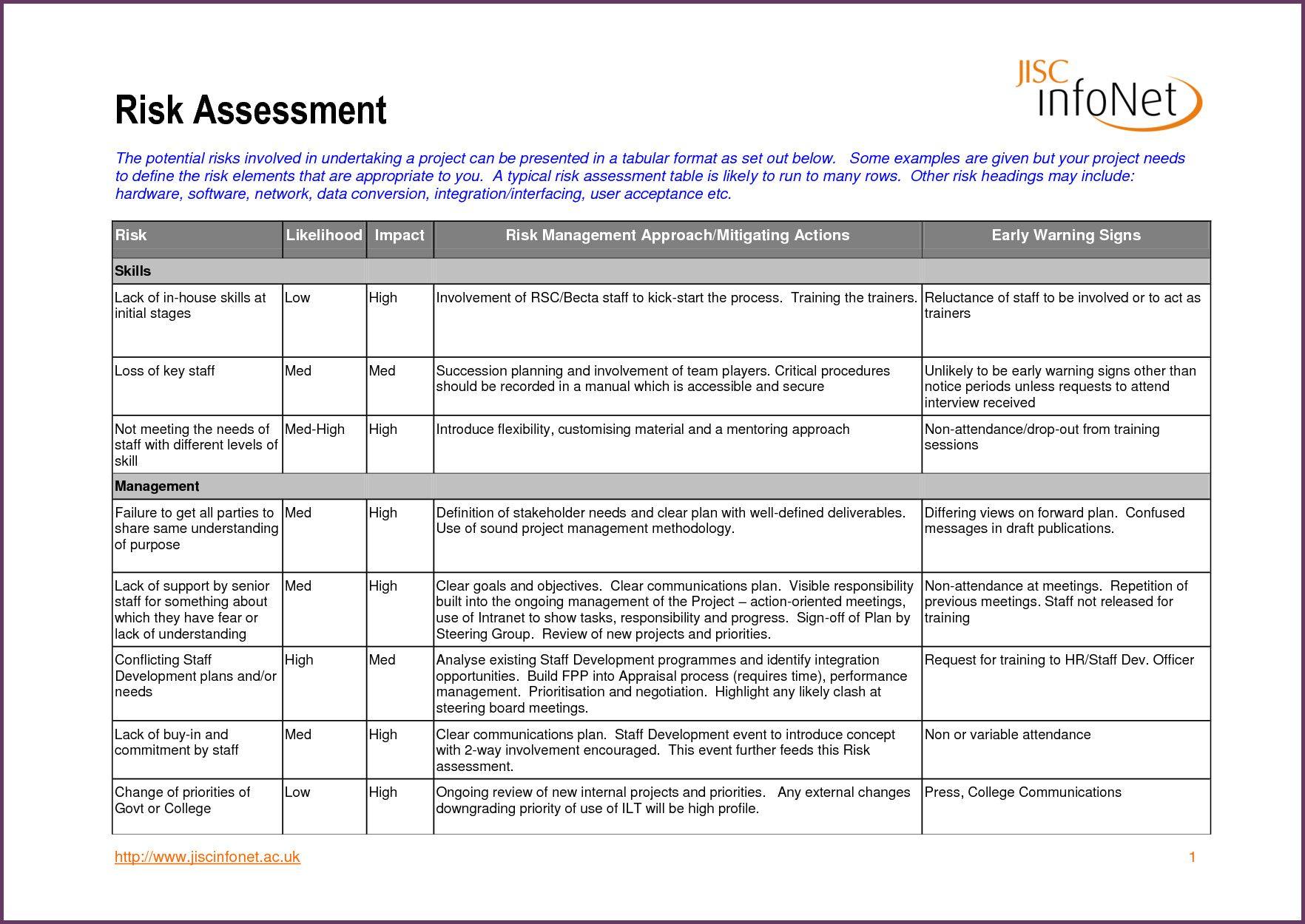 Fire Risk Assessments Template Elegant Sample Hipaa Risk