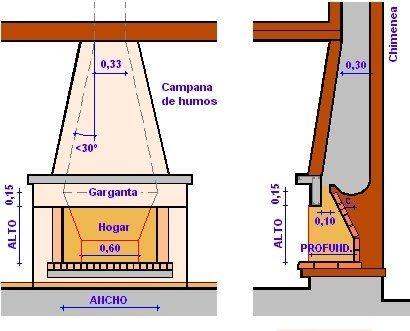 Construcci n de un hogar a le a taringa lugares para for Construccion de hogares a lena planos