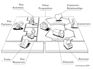 Business Model Canvas, step by step