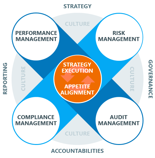 Our Integrated Approach To Enterprise Grc Is Built Around Eight Management Disciplines Strategy Governance Accoun Risk Management Accounting Cyber Security
