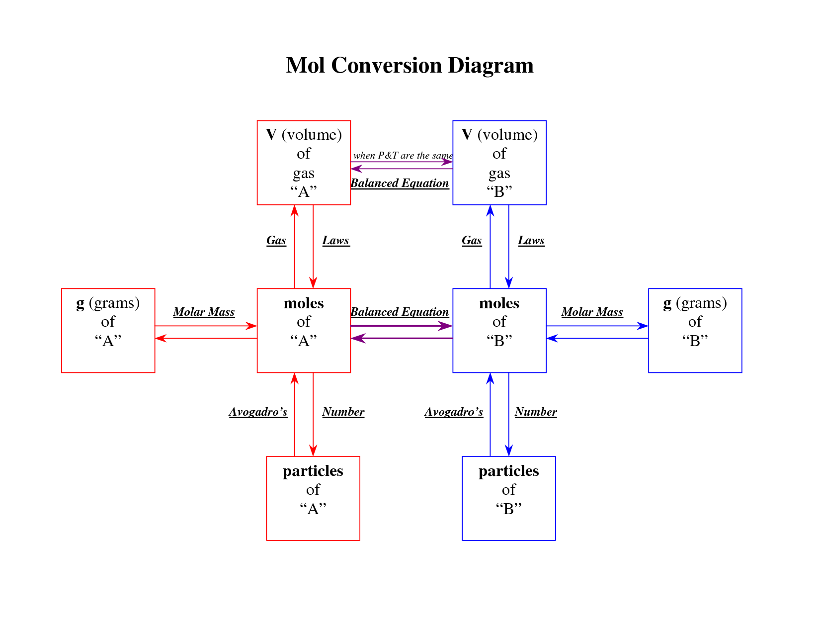 Cheat Sheet For Converting Between Moles And Grams And