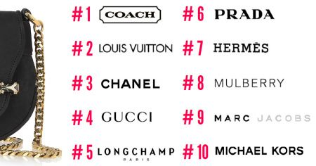 The Most Searched For Handbag Brands In