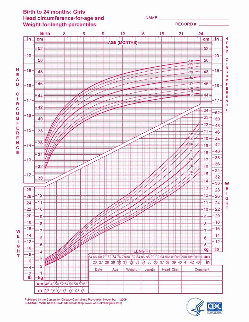 Baby Girl Growth Chart New Baby Growth Charts E Month Daddylibrary ...