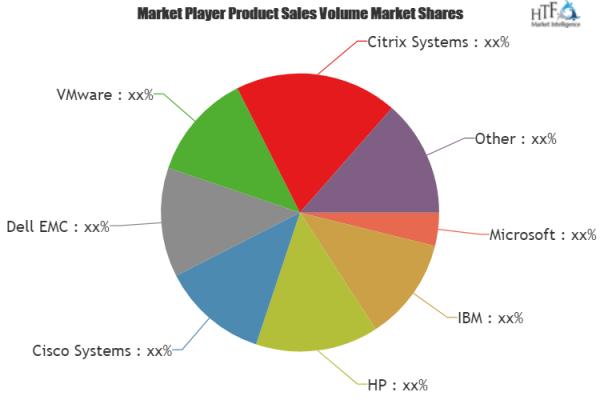 Software Defined Storage Market To Eyewitness Massive Growth By 2025 Leading Key Players Microsoft Ibm Marketing Data Energy Management Competitive Analysis