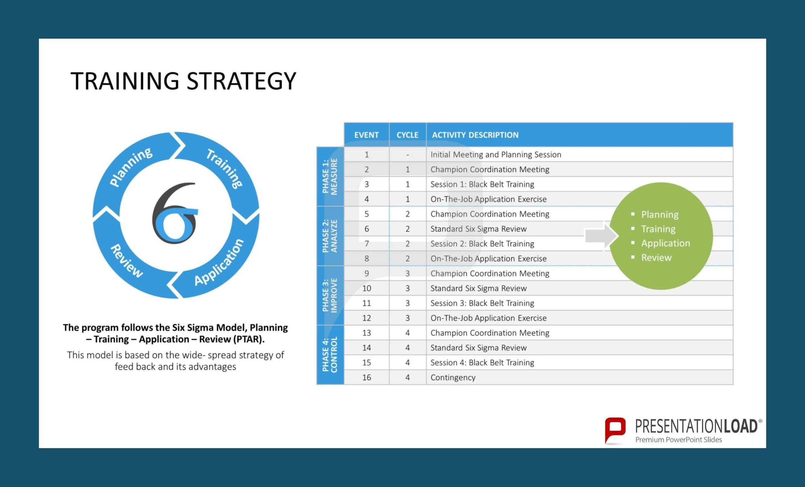 Training strategy six sigma powerpoint templates httpwww training strategy six sigma powerpoint templates httppresentationloadsix sigma powerpoint templateml toneelgroepblik Choice Image