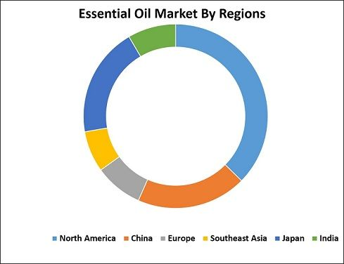 Global Essential Oil Market Professional Survey Report 2017 - marketing report