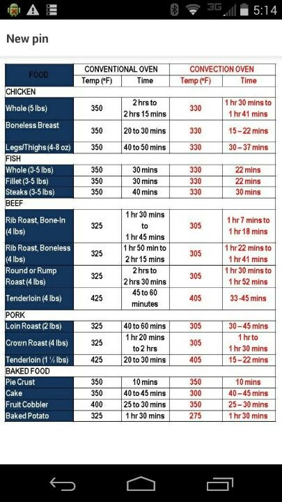 Convection cooking conversion chart food pinterest oven convection cooking conversion chart forumfinder Image collections