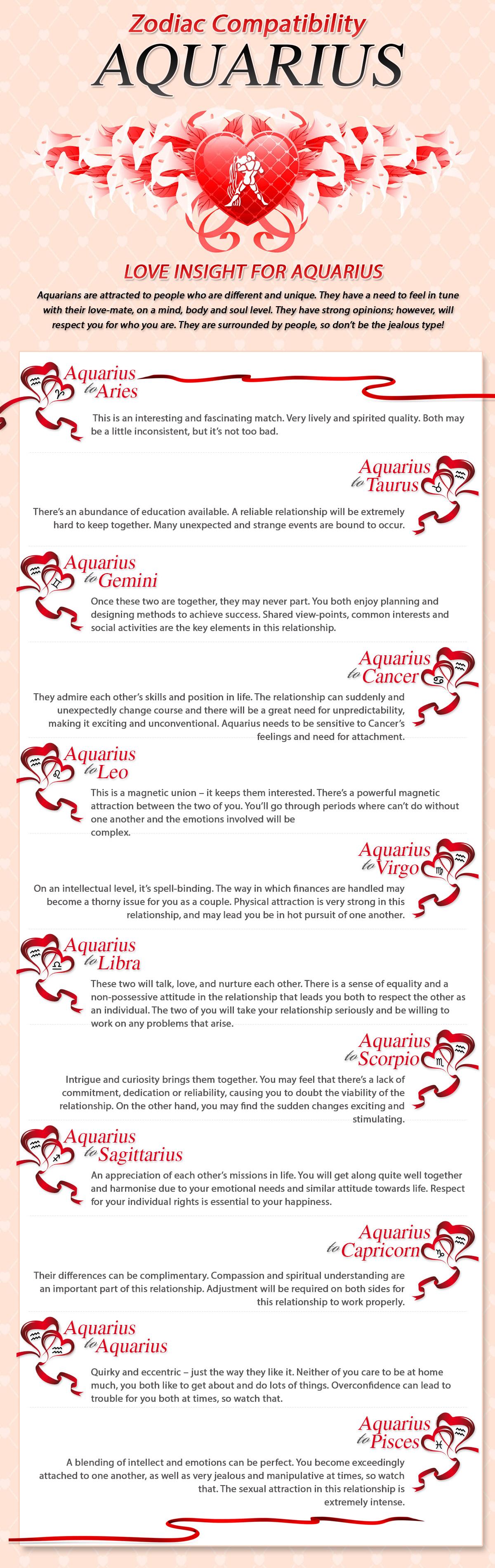 aquarius compatibility chart