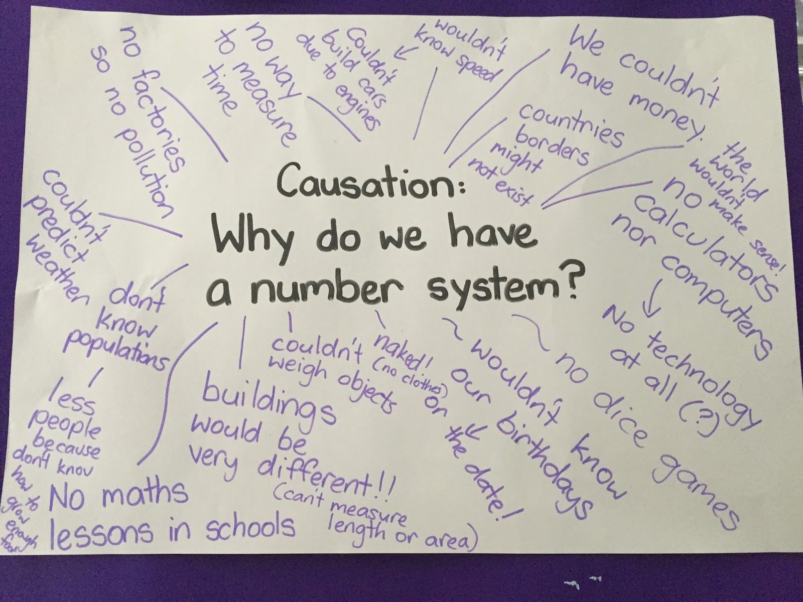 Enquiry Based Maths Some Whys Behind Our Base 10 Number