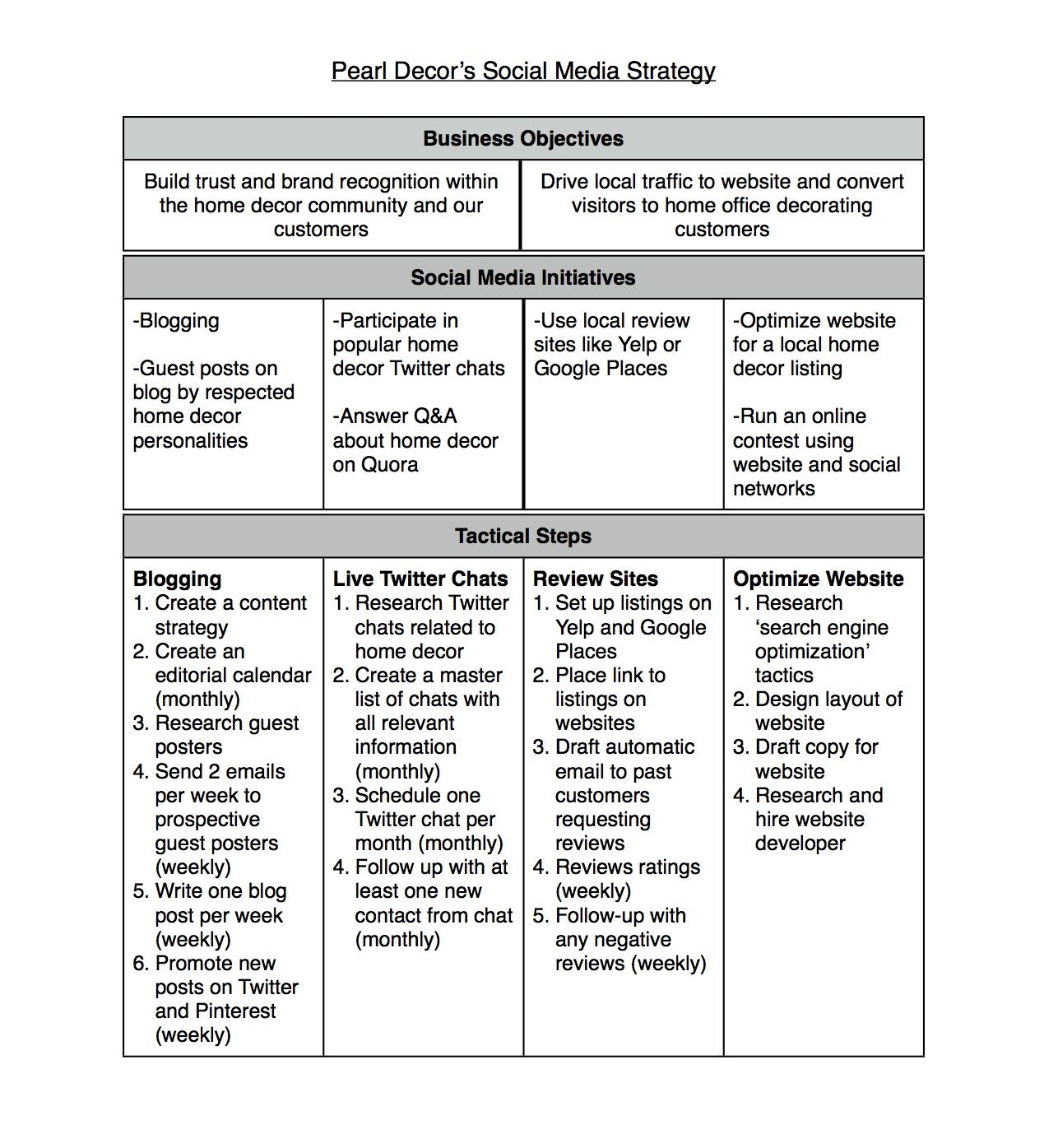 Social Media Strategy Template - Tactical Steps#SocialGrowMehttp ...