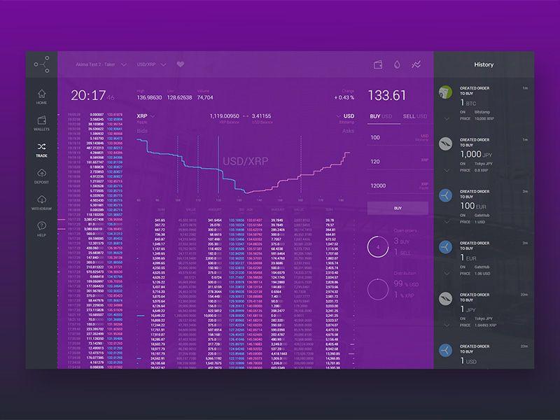 GateHub Trading Platform Data visualization, Web design