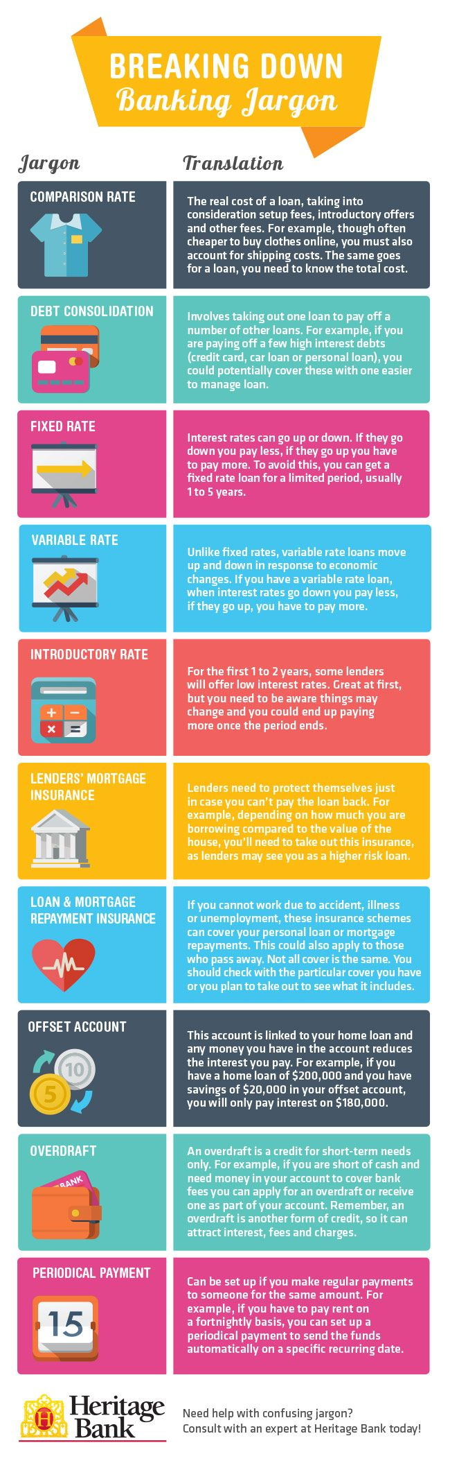 Breaking Down Banking Jargon Infographic Infographic Banking Trade Finance