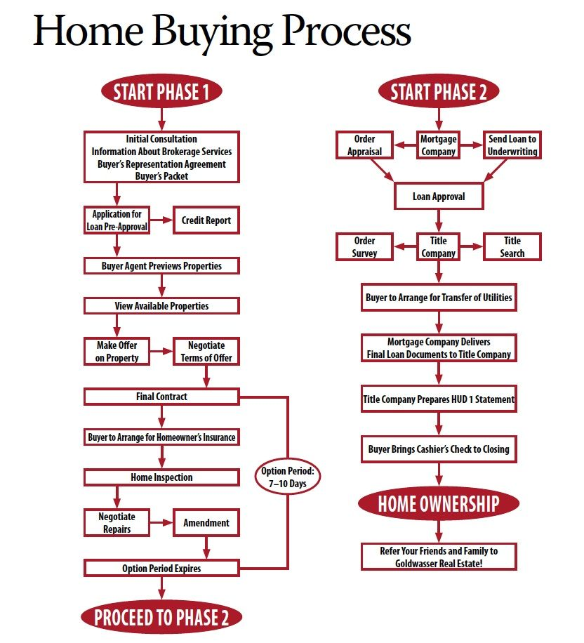 Home Buying Process realestate dallas Real Estate