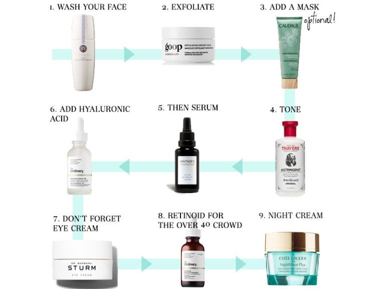 The Best Order To Apply Skincare Products At Night Skin Care Skin Care Order Face Care Acne