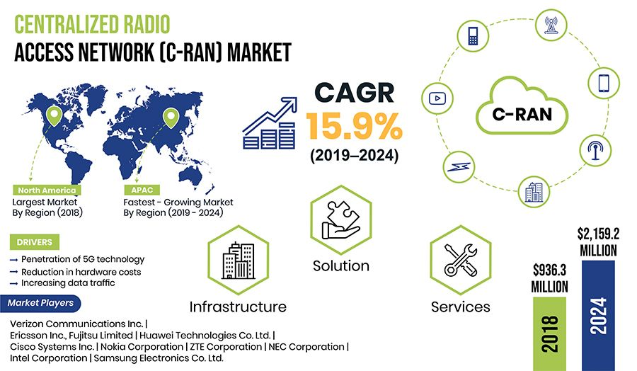 C Ran Centralized Radio Access Network Market Traffic Driving Cloud Infrastructure Network Performance