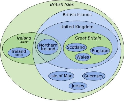 British Isles Venn Diagram Important Things Pinterest British