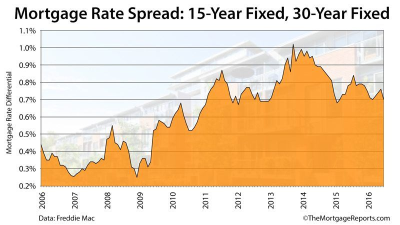 30 Year Fixed Jumbo Mortgage Rates Chart Mortgage Rates Best