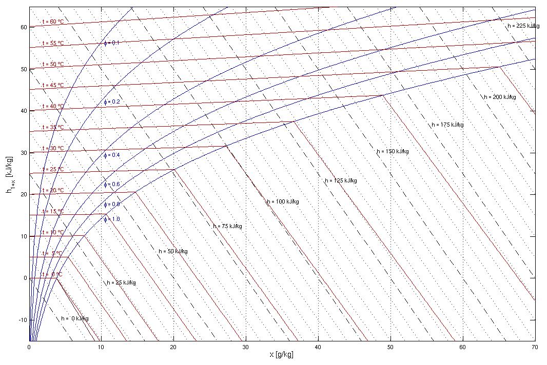 Mollier Diagram Propane Aio Wiring Diagrams