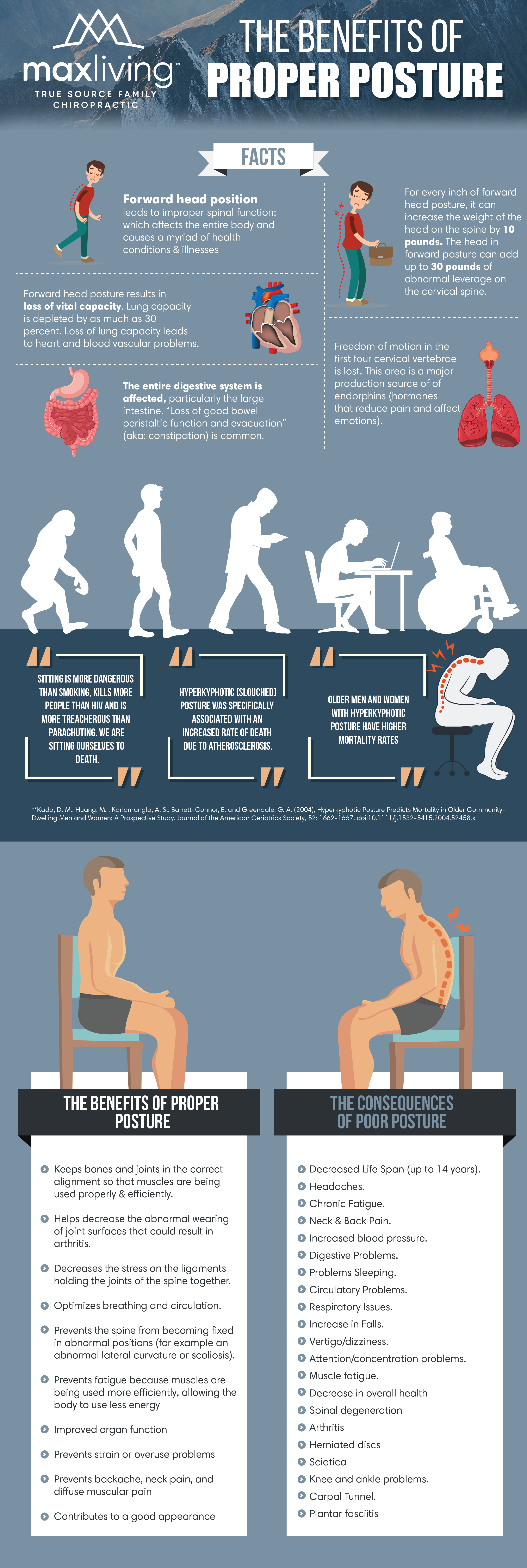 Ever See A Hunched Over Person Super Healthy Research Shows Having Bad Posture Excessive Phone Tablet Computer Usage Is Better Posture Bad Posture Postures