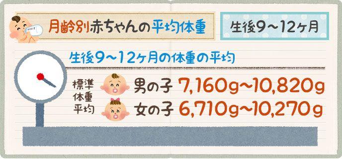 体重 平均 新生児