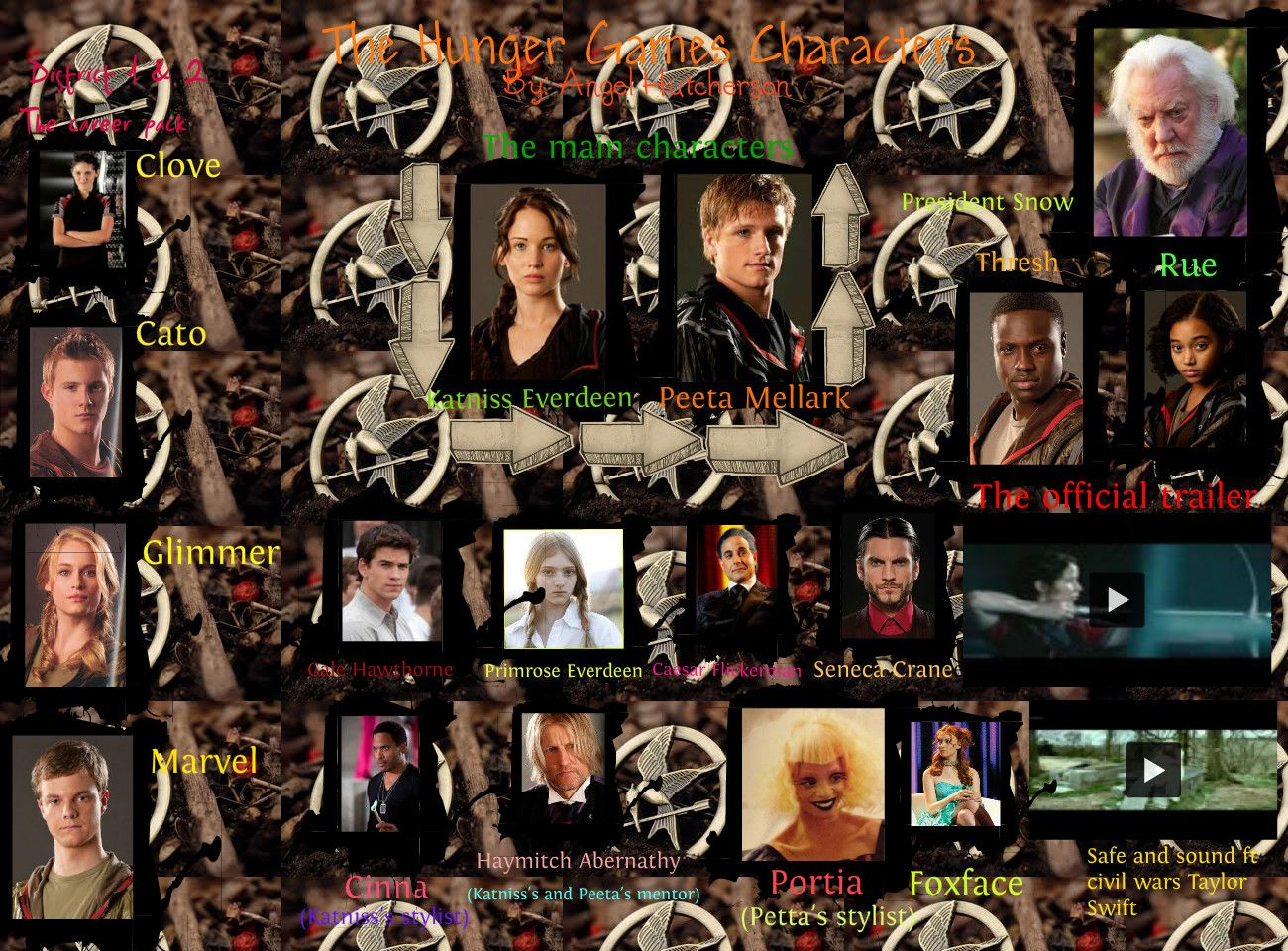 """character analysis of the main characters in the hunger games The character that i felt strongly about from suzanne collins' hit novel """"the hunger games  the hunger games character  the main value that made me."""