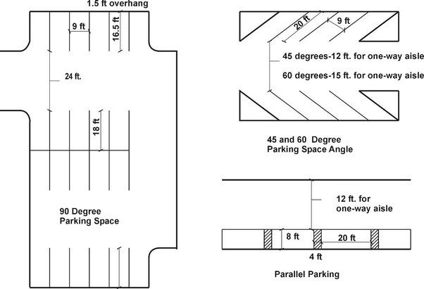 What Are Standard Parking Space Sizes Quora Parking Design Parallel Parking Parking Space