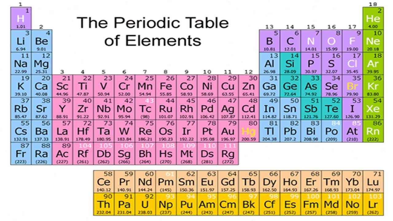 Periodic table gets four new elements youtube periodic table periodic table with atomic mass and charges urtaz Choice Image