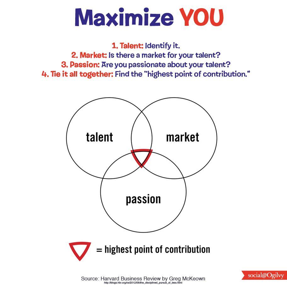 Maximize YOU