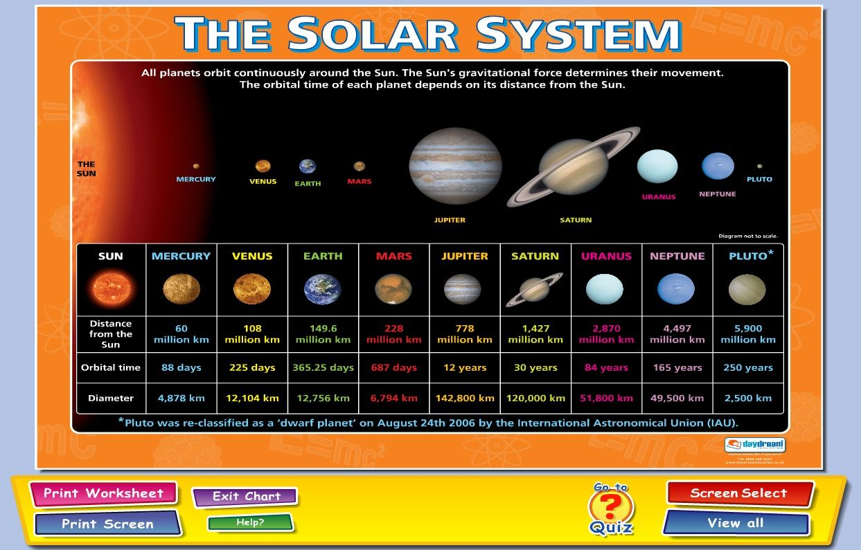 The Solar System Content Pack Includes 15 Interactive