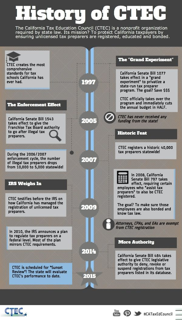 History Of Ctec Cataxedcouncil Enrolled Agent Tax Preparation Infographic