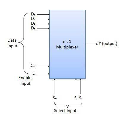 block diagram of n 1 multiplexer maya pinterest block diagram rh pinterest ca block diagram of 8x1 multiplexer block diagram of 4x1 multiplexer