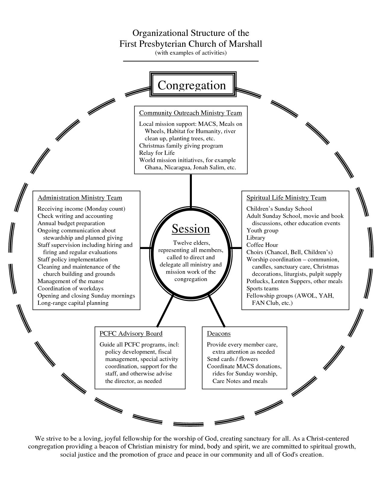 Presbyterian church organizational chart structure of the first marshall also rh pinterest