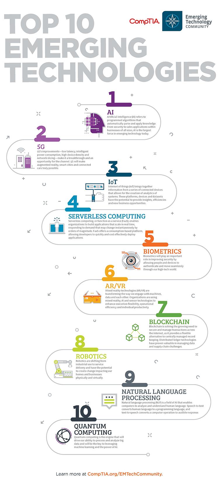 10 Emerging Technologies Making An Impact In 2020 Emerging Technology Technology Technology Impact