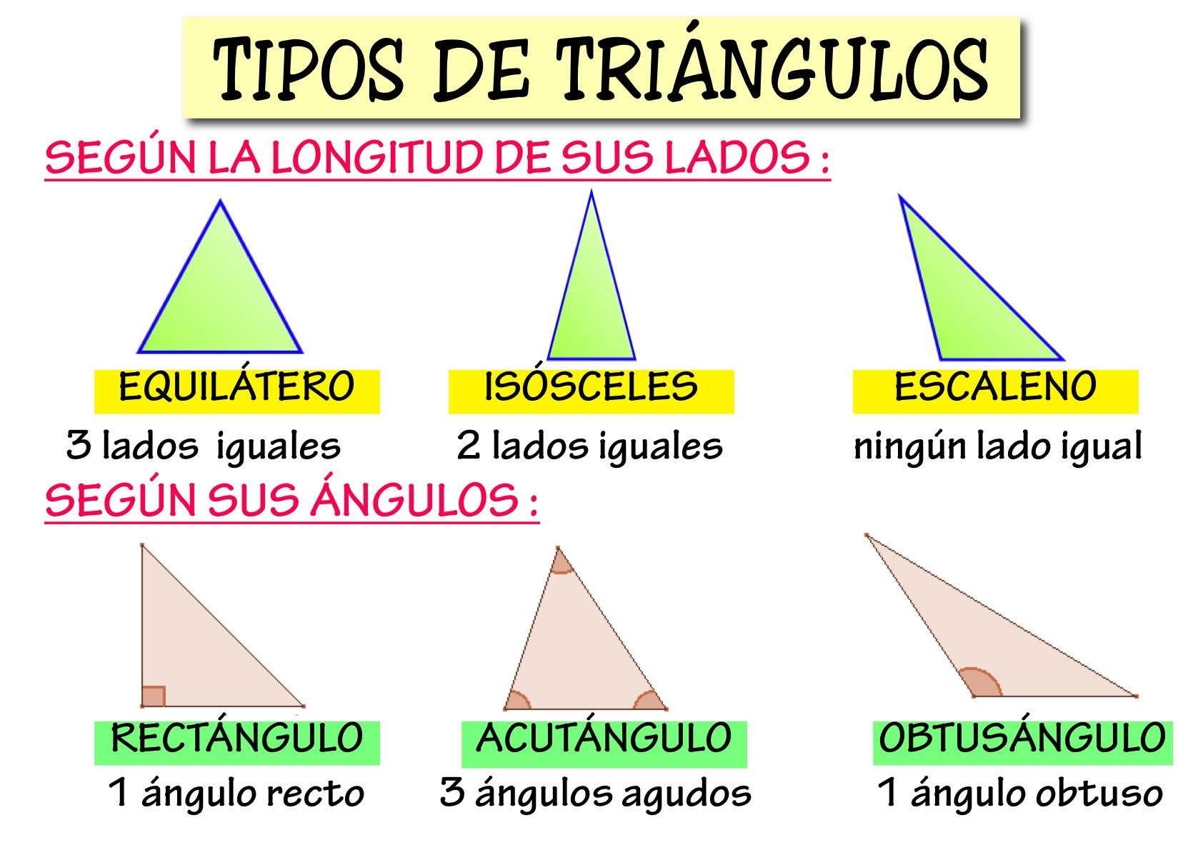 The best: clases de triangulos segun sus angulos yahoo dating
