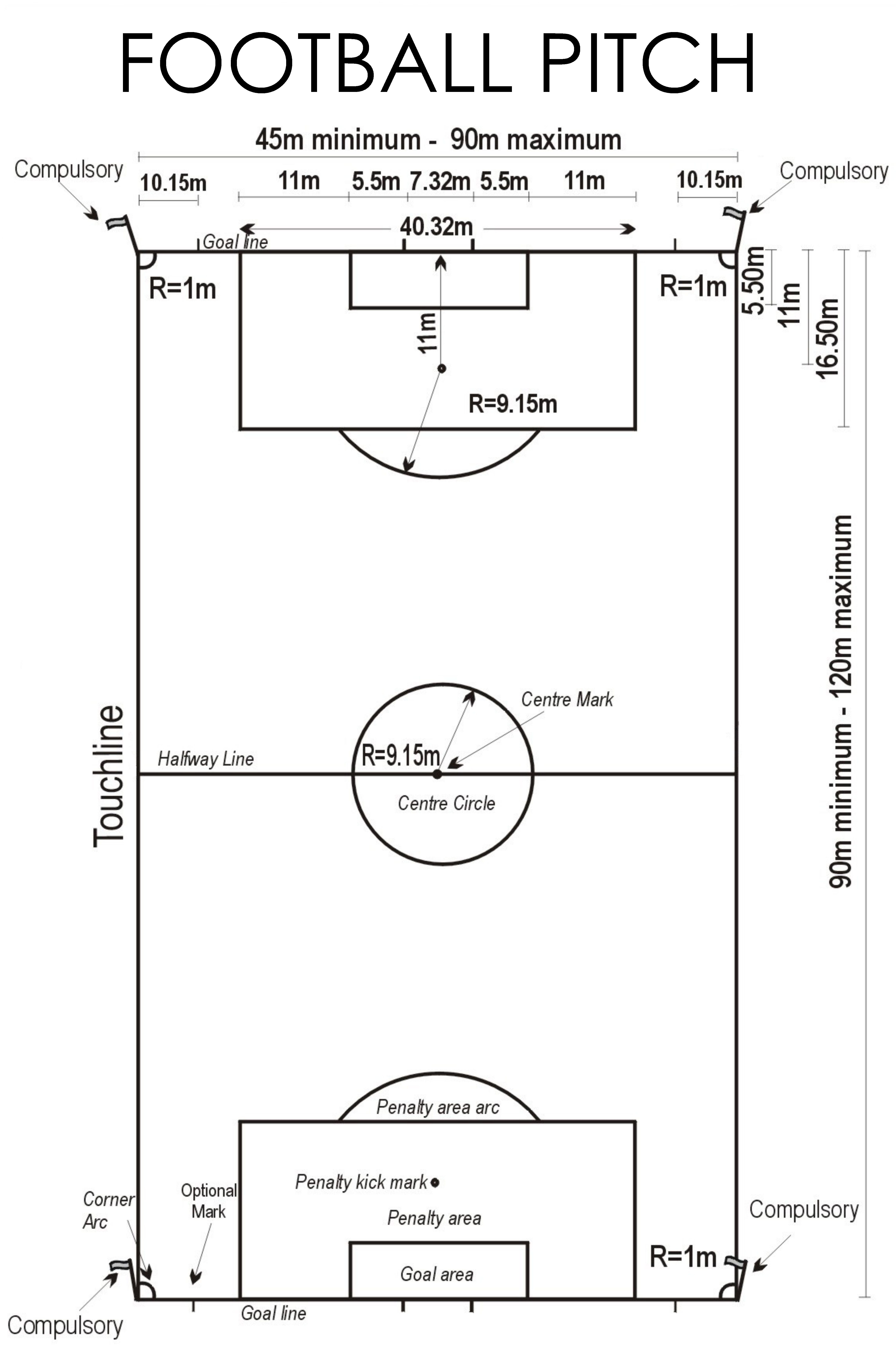 Association football pitch football pitch dimensions