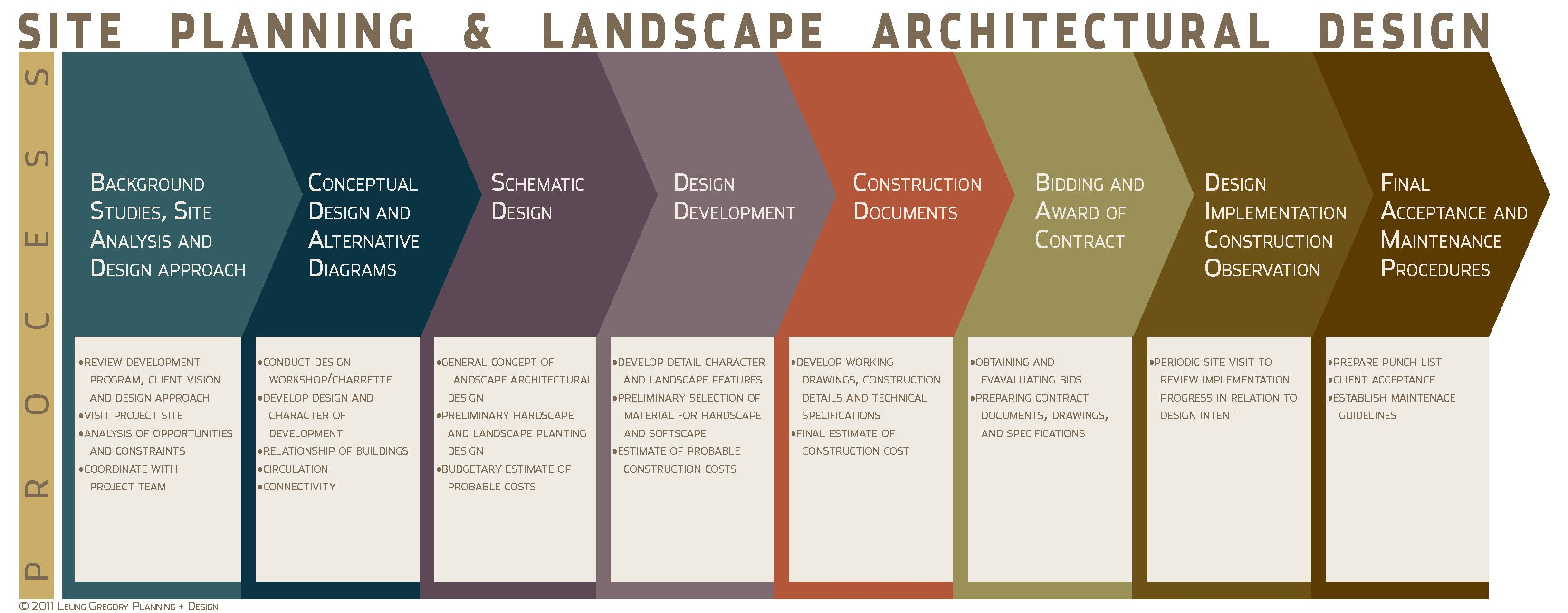 resultado de imagen de ecological process in landscape architecture