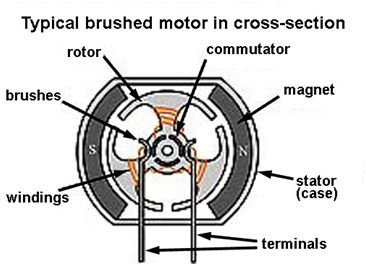 Brushed Motor Internal Diagram Ebike Motor Graphic Card