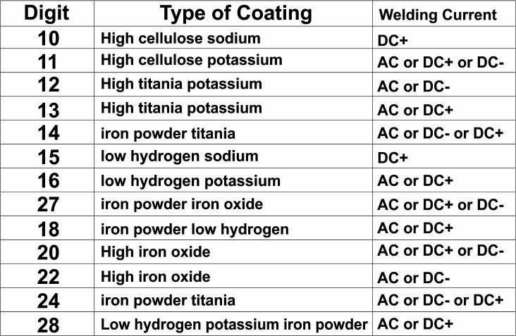 Welding electrode numbers mean classification chart also electrodes arc rh pinterest