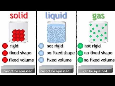 3 States Of Matter For Kids Solid Liquid Gas Science For Children Freeschool Youtube Matter Science States Of Matter Matter For Kids