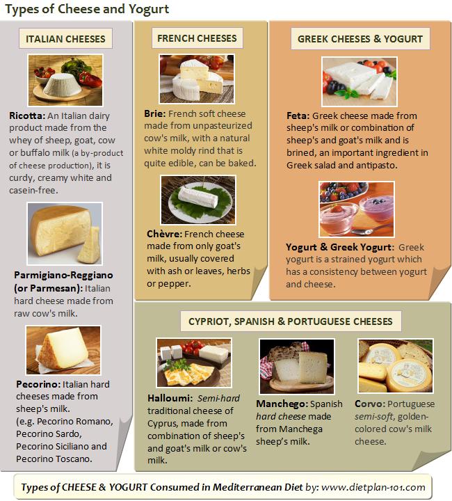 french mediterranean diet menu
