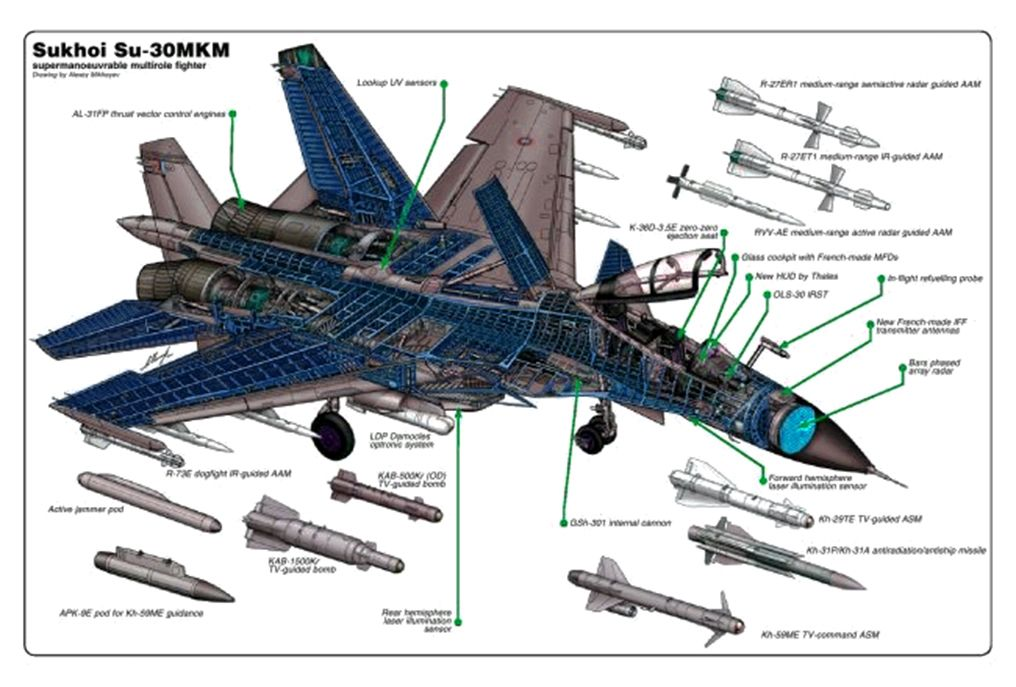 Sukhoi Su-30MKM | Pinterest | Caza, Avión y Combate