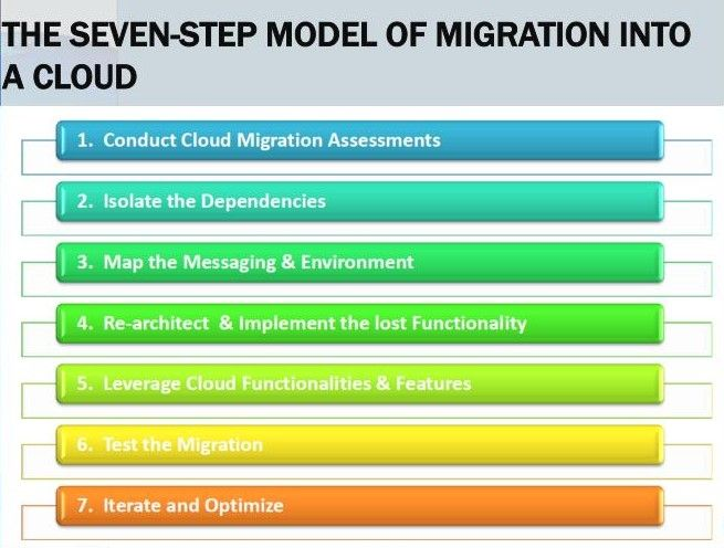 Seven Step Model of Cloud Migration