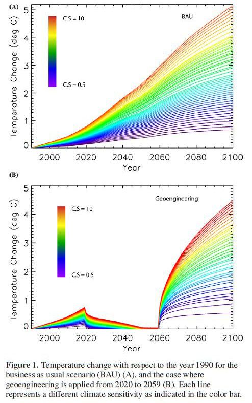 Strange Bedfellows? Climate Change Denial and Support for Geoengineering | Yale Climate Connections